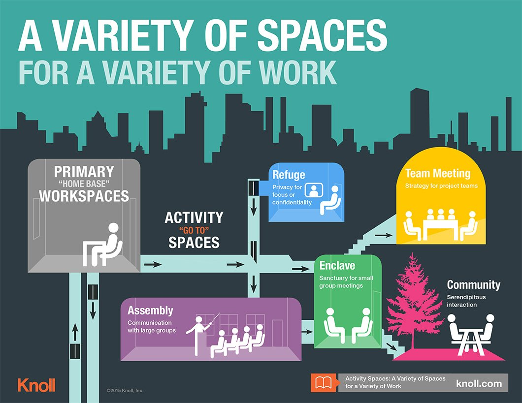 activity spaces infographic workplace research