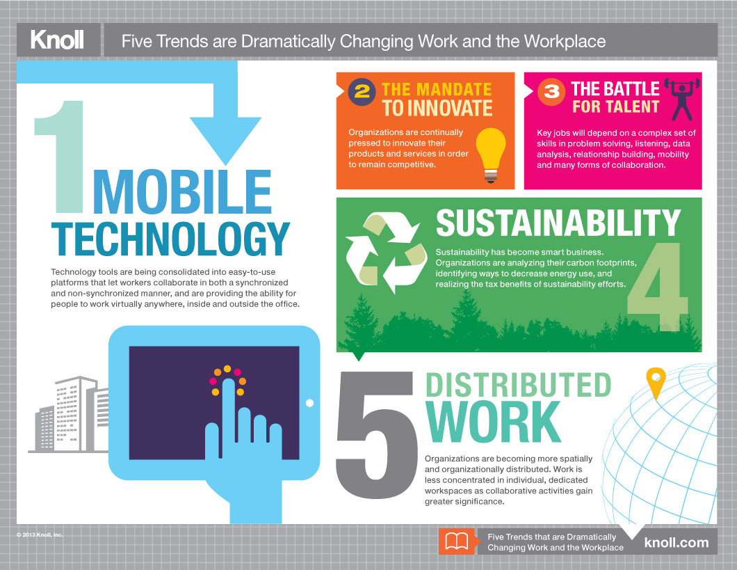 Five Trends That Are Dramatically Changing Work And The Workplace Infographic