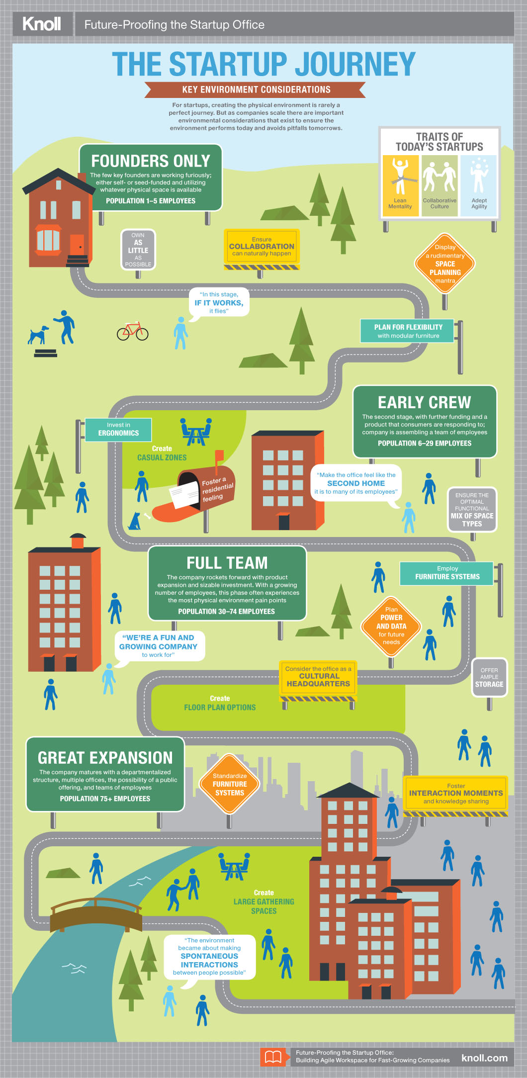 Future-Proofing the Startup Office: The Startup Journey