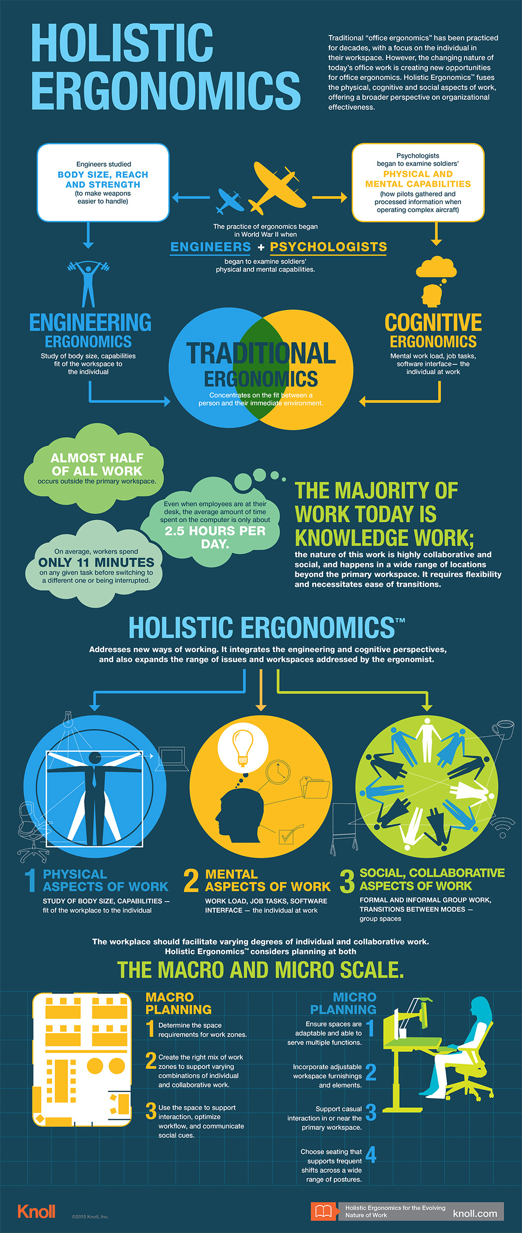 Holistic Ergonomics Infographic Workplace Research