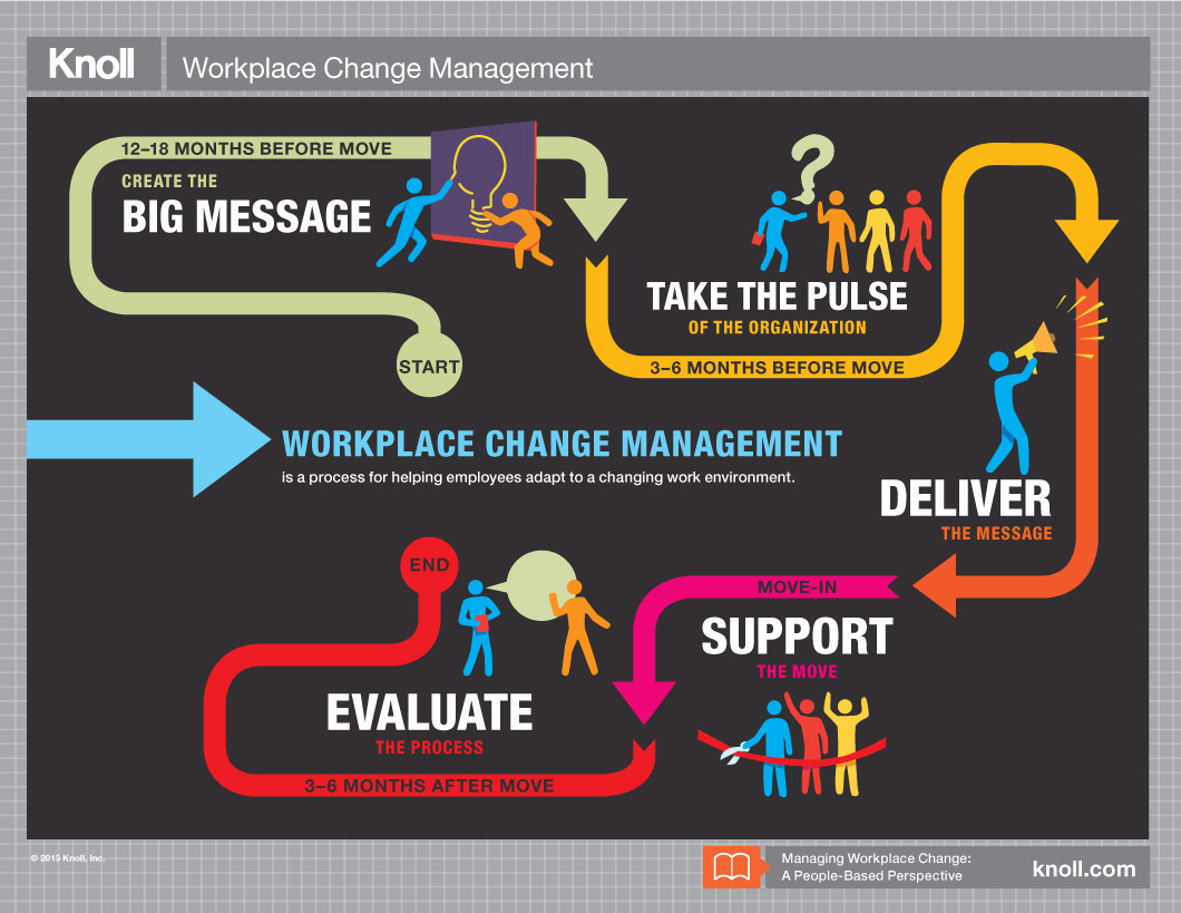 knoll change management infographic