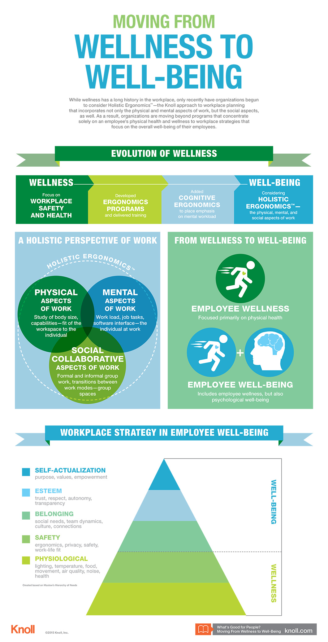 moving from wellness to well being infographic workplace a visual summary of the knoll research paper what s good for people moving from wellness to well being