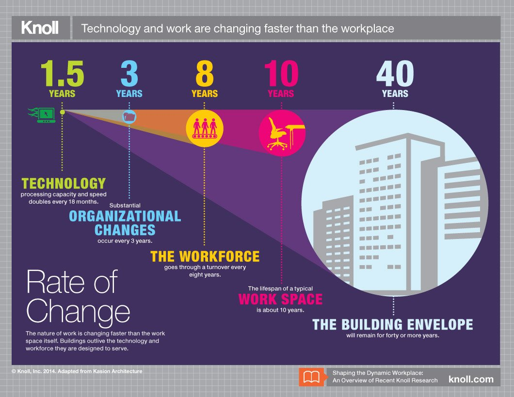 Technology Management Image: Rate Of Change Infographic