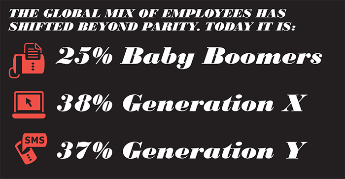 The Global Mix of Employees has Shifted Beyond Parity. Today it is: 25% Baby Boomers, 38% Generation X, 37% Generation Y. | the workplace net.work | Workplace Research | Resources | Knoll