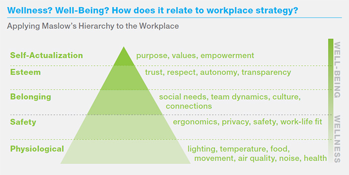 What S Good For People Workplace Research Resources